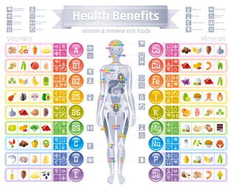 Mineral Vitamin supplement icons. Health benefit flat vector icon set, text letter logo isolated white background. Table illustration medicine healthcare chart Diet balance medical Infographic diagram Ilustração