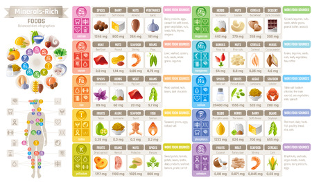 Mineral Vitamin suppliment food icons. Healthy eating flat vector icon set, text letter logo. Isolated white background. Diet Infographic diagram poster. Table illustration human health medicine chart Illustration