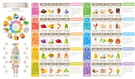 Minerale Vitamine suppliment voedsel iconen. Gezond eten plat vector icon set, tekst brief logo. Geïsoleerde witte achtergrond. Dieet Infographic diagram poster. Tabel illustratie gezondheidsgeneeskunde grafiek van de mens Logo