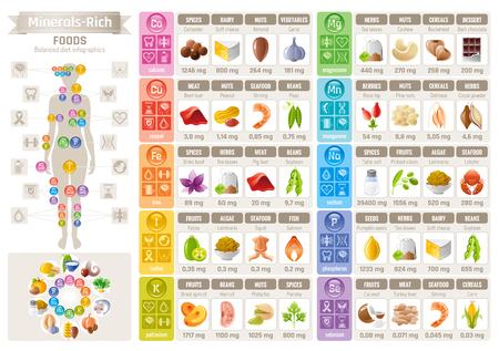white phosphorus: Mineral Vitamin food icons chart. Health care flat vector icon set isolated. Diet balance Infographic diagram banner illustration, calcium iron iodine sodium potassium magnesium selenium phosphorus Illustration