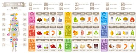 Mineral Vitamin suppliment Lebensmittel Symbole. Gesunde Lebensweise flache Vektor Icon-Set, Text-Brief-Logo. Getrennter weißer Hintergrund. Diät Gleichgewicht Infographik Diagramm Poster. Tabelle Abbildung Medikamentendiagramm