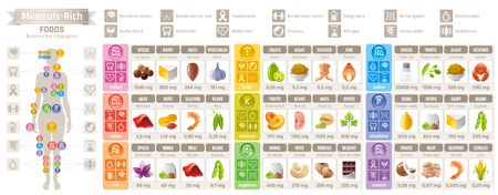 Mineral Vitamin suppliment food icons. Healthy lifestyle flat vector icon set, text letter logo. Isolated white background. Diet balance Infographic diagram poster. Table illustration medicine chart Illustration