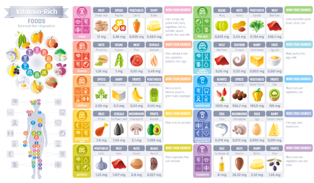 Vitamin rich food icons. Healthy eating vector icon set, text lettering logo, isolated background. Diet Infographics diagram flyer design. Table illustration - meat, vegetarian food, balanced menu Çizim