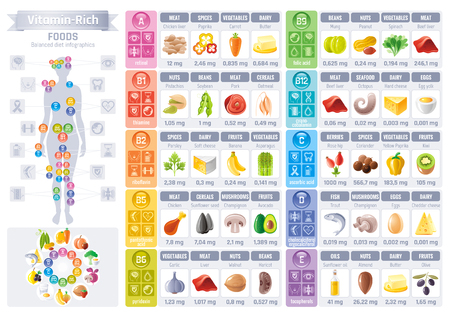 human liver: Vitamin rich food icons. Healthy eating vector icon set, text lettering logo, isolated background. Diet Infographics diagram flyer design. Table illustration, human health body, meal banner