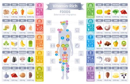 Vitamine rich food icons. Gezond eten vector icon set, tekst lettering logo, geïsoleerde achtergrond. Dieet Infographic diagram poster. Tabel illustratie, menselijke gezondheid figuur maaltijd. A, B, C, D vitaminen