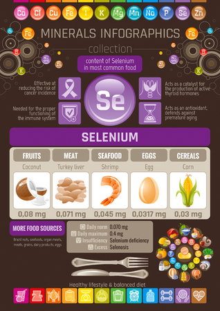 Selenium Mineral supplement rich food icons. Healthy eating flat icon set, text letter logo, isolated background. Diet Infographics chart banner poster. Table vector illustration, human health benefit Illustration