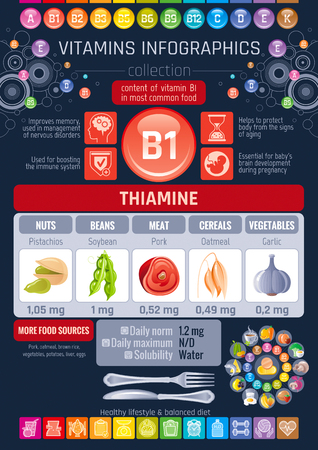Thiamine Vitamin B1 food icons. Healthy eating flat icon set, text letter logo, isolated background. Diet Infographic chart poster, pork meat, soybean, oatmeal Table vector illustration, human benefit