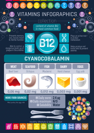 Cyanocobalamin Vitamin B12 rich food icons. Healthy eating flat icon set, text letter logo, isolated background. Diet Infographics chart banner, fish, seafood. Table vector illustration, human benefit Illustration