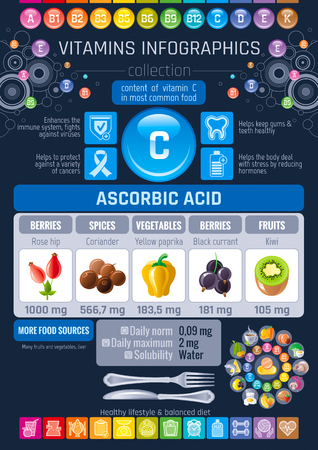 Ascorbic acid Vitamin C rich food icons. Healthy eating flat icon set, text letter logo, isolated background. Diet Infographics diagram poster, rose hip, kiwi, black currant. Table vector illustration