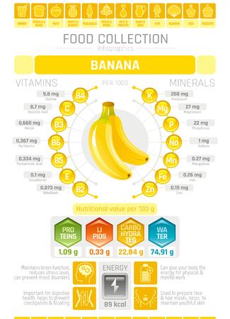 음식 infographics 포스터, 바나나 과일 벡터 일러스트 레이 션. 건강한 먹는 아이콘 세트, 다이어트 디자인 요소, 비타민 미네랄 보충 차트, 단백질, 지질,