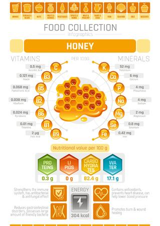 Lebensmittel infographics Plakat, Honignachtisch-Vektorillustration. Ikonensatz der gesunden Ernährung, Diätgestaltungselemente, Vitaminmineralzusatzdiagramm, Protein, Lipid, flacher Flieger der Kohlenwasserstoffdiagrammwabe