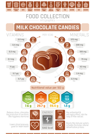 Food infographics poster, milk chocolate candy vector illustration. Healthy eating icon set, diet design elements, vitamin mineral supplement chart, protein, lipid, carbohydrates, diagram flat flyer.