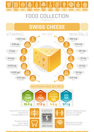 Food infographics poster, swiss hard cheese dairy vector illustration. Healthy eating icon set, diet design elements, vitamin mineral supplement chart, protein, lipid, carbohydrates diagram flat flyer Illustration