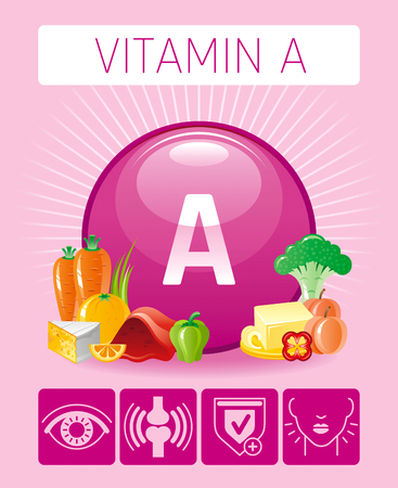 Retinol Vitamin A food icons. Healthy eating flat icon set, text letter logo, isolated background. Diet Infographic chart poster, carrot, butter, cheese, liver. Table vector illustration human benefit.