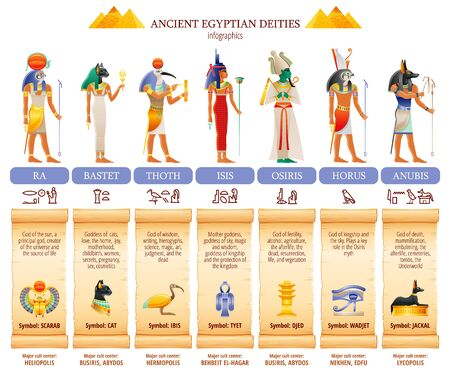Ancient Egyptian god goddess infographic table. Amun Ra, Bastet, Isis, Osiris, Thoth, Horus, Anubis. Religious symbols. Scarab, cat, ibis, eye, jackal. Vector illustration isolated white background