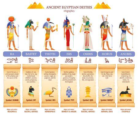 Ancient Egyptian god goddess infographic table. Amun Ra, Bastet, Isis, Osiris, Thoth, Horus, Anubis. Religious symbols. Scarab, cat, ibis, eye, jackal. Vector illustration isolated white background
