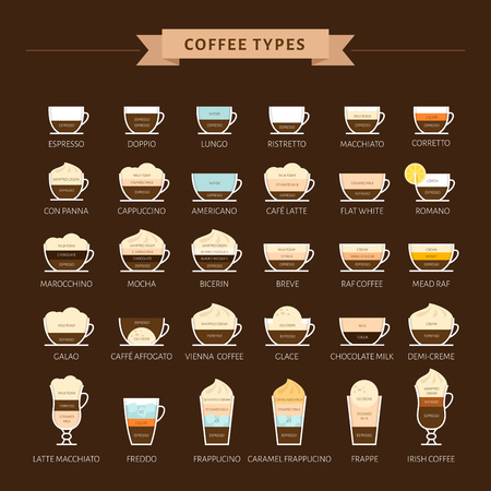Types of coffee vector illustration. Infographic of coffee types and their preparation. Coffee house menu. Flat style. 矢量图像