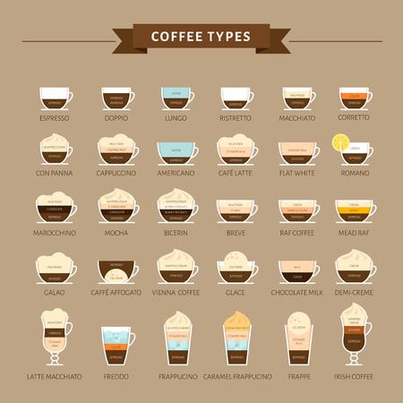 Tipi di caffè illustrazione vettoriale. Infografica dei tipi di caffè e della loro preparazione. Menu del caffè. Stile piatto.