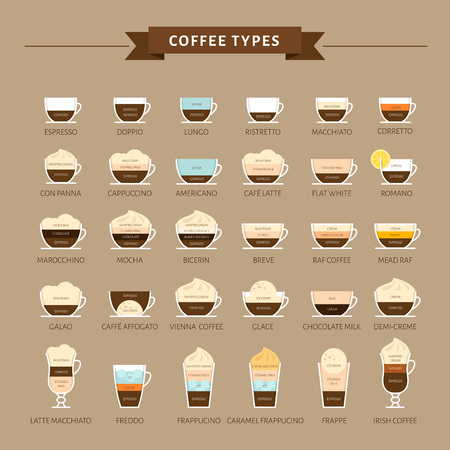 Types of coffee vector illustration. Infographic of coffee types and their preparation. Coffee house menu. Flat style. Vectores