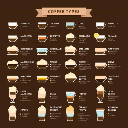 Tipos de ilustración de vector de café. Infografía de tipos de café y su preparación. Menú de cafetería. Estilo plano.