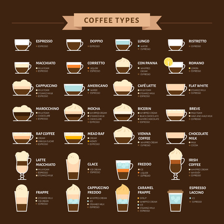 Types of coffee vector illustration. Infographic of coffee types and their preparation. Coffee house menu. Flat style. Ilustração
