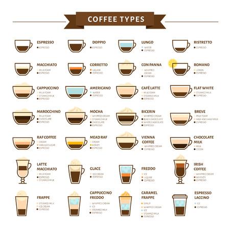 Types of coffee vector illustration. Infographic of coffee types and their preparation. Coffee house menu. Flat style. Ilustração