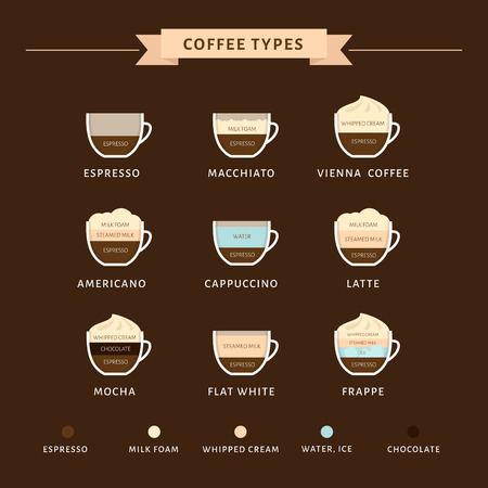 Types of coffee vector illustration. Infographic of coffee types and their preparation. Coffee house menu. Flat style. Иллюстрация