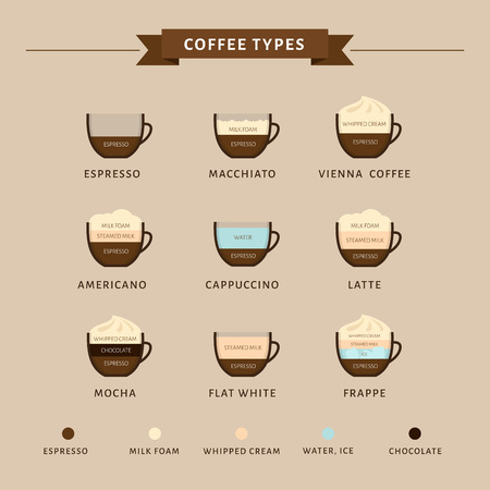 Types of coffee vector illustration. Infographic of coffee types and their preparation. Coffee house menu. Flat style. Stock fotó - 110170662