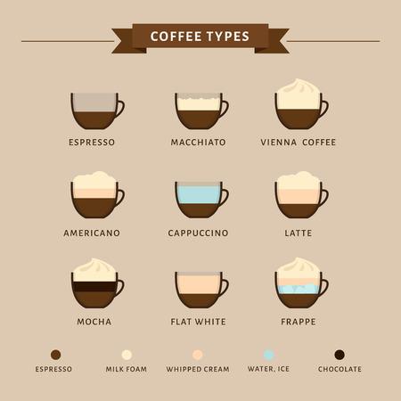 Types of coffee vector illustration. Infographic of coffee types and their preparation. Coffee house menu. Flat style. Illustration