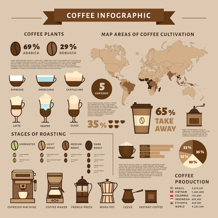 Coffee infographic. Types of coffee. Flat style, vector illustration. Stock fotó - 124528871