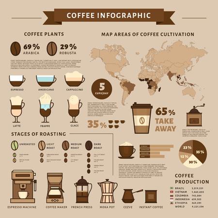 Kaffee-Infografik. Kaffeesorten. Flacher Stil, Vektorillustration.