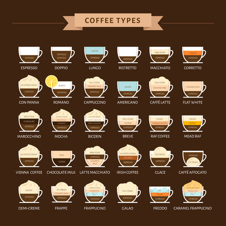 Types of coffee vector illustration. Infographic of coffee types and their preparation. Coffee house menu. Flat style. 向量圖像