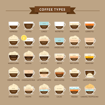 Types of coffee vector illustration. Infographic of coffee types and their preparation. Coffee house menu. Flat style. Illusztráció