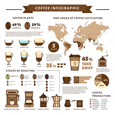 Coffee infographic. Types of coffee. Flat style, vector illustration.
