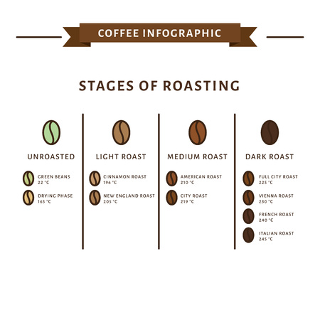 Coffee infographic. Stages of roasting. Flat style, vector illustration. Иллюстрация