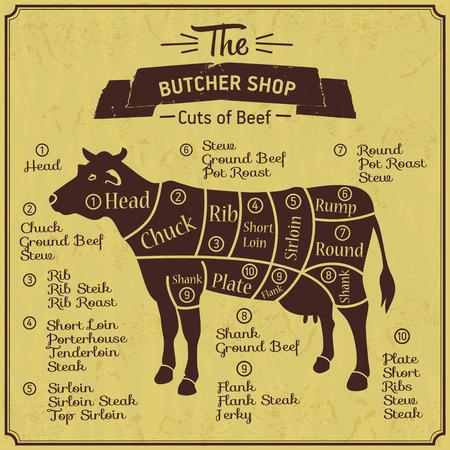 牛の肉屋のイラスト。