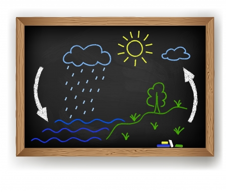 environment geography: Chalk drawing on a blackboard water cycle  Illustration