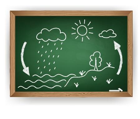 evaporacion: ciclo del agua Vectores