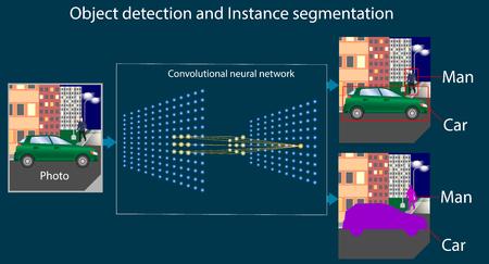 La rete neurale convoluzionale svolge il compito di rilevamento di oggetti e segmentazione istantanea. Riconoscimento dell'immagine con l'uomo e la macchina. Diagramma o parte di infografica su machine o deep learning Vettoriali