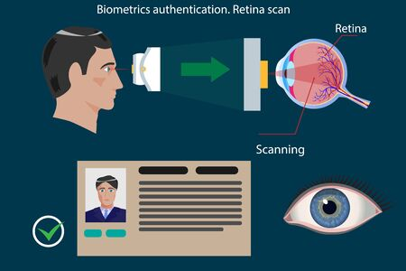 Retina scan type of biometric authentication - concept vector illustration
