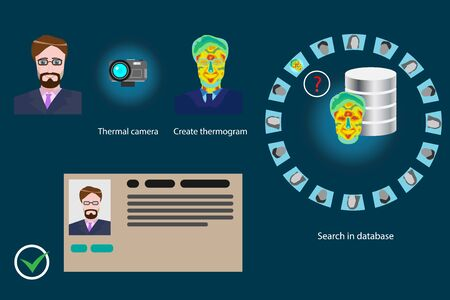 Face recognition by using thermal cameras - vector infographics