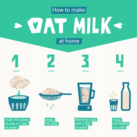 Recipe How to make oat milk at home step by step. Instruction with soak, drain and blend oats. Vector illustration for cooking book. Easy way to make healthy plant-based dairy drink, diet product. 矢量图像