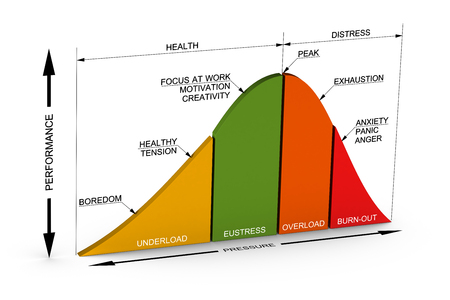 3D illustration of the different courses of stress curve over white background 스톡 콘텐츠