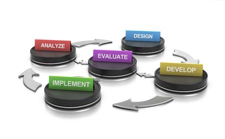 3D illustratie van de vijf fasen van ADDIE-model over witte achtergrond. 3D-afbeelding om te gebruiken als richtlijn om een ??trainingsprogramma samen te stellen