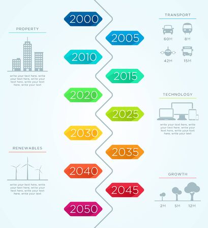renewables: Vertical Time Line 2000 to 2050 Vector Infographic