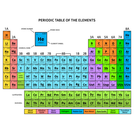 Periodic Table Of The Elements Shows Atomic Number Symbol