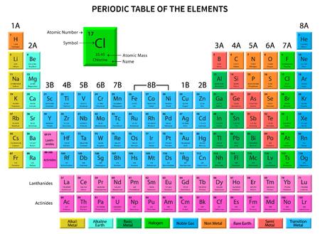 Periodiek systeem der elementen - toont atoomnummer, symbool, naam en atoomgewicht. Vector illustratie