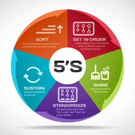 productividad: la gestión de la metodología 5S. Ordenar. Poner en orden. Brillar. Estandarizar y sostenido. Ilustración del vector.