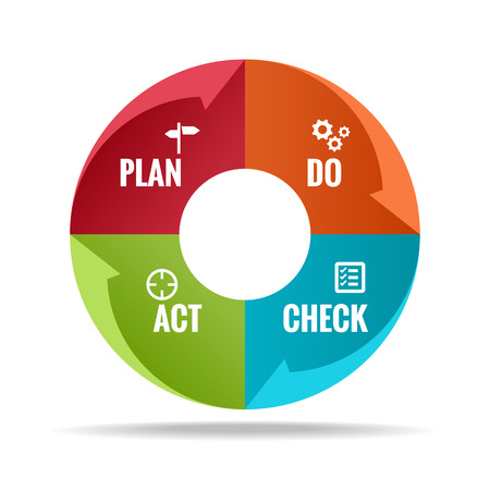 act: Plan Do Check Act in Circle step block Vector illustration.