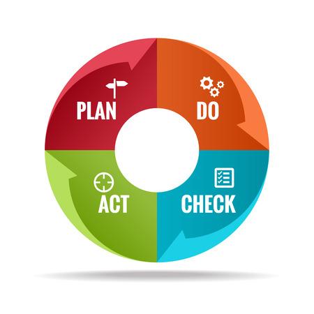 Plan Do Check Act in Cirkel stap blok Vector illustratie. Stock Illustratie